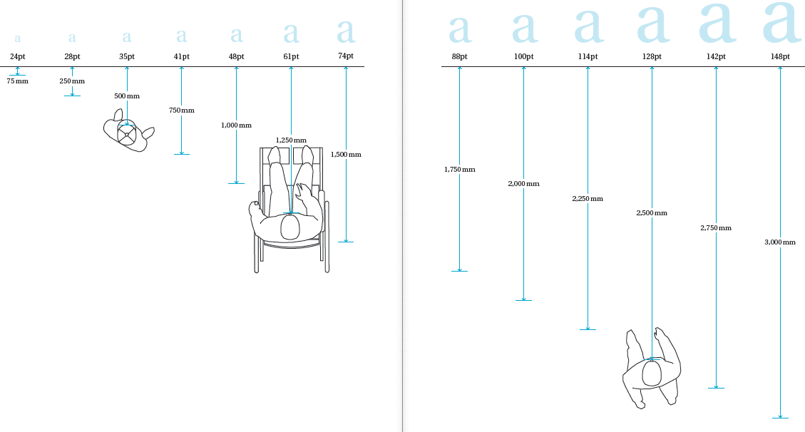 A representation of text hierarchy and readability for visitors who are in standing or sitting positions